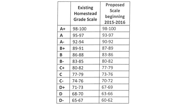 Sacs approves new grading scale