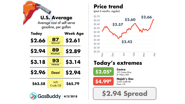GasBuddy: Amarillo Gas Prices Continue to Rise, Average $2.37/g